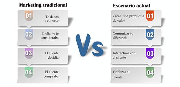 Marketing tradicional Vs Marketing online
