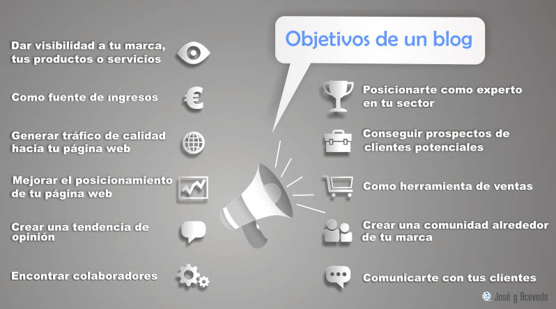 Objetivos de un blog. Infografía