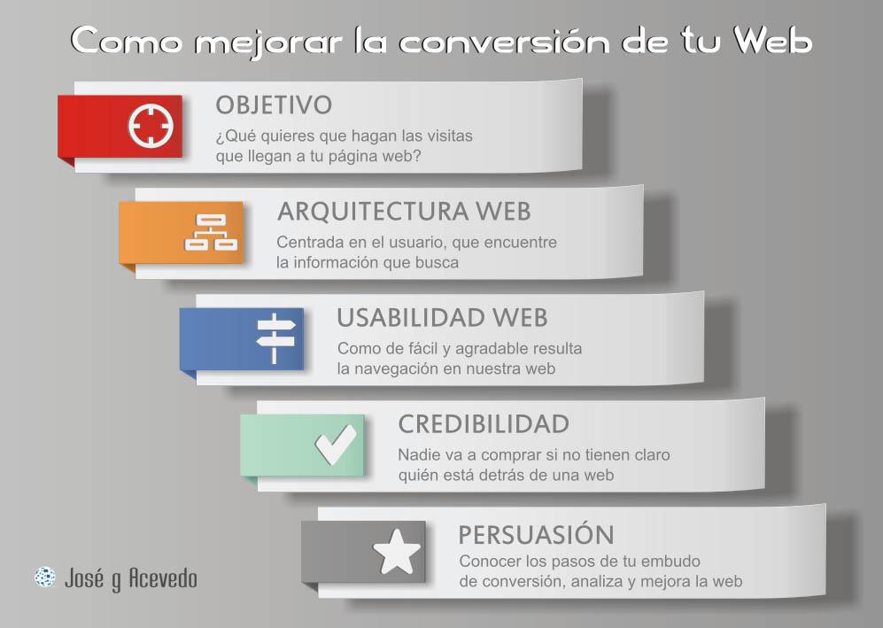 Mejora la conversion de tu web