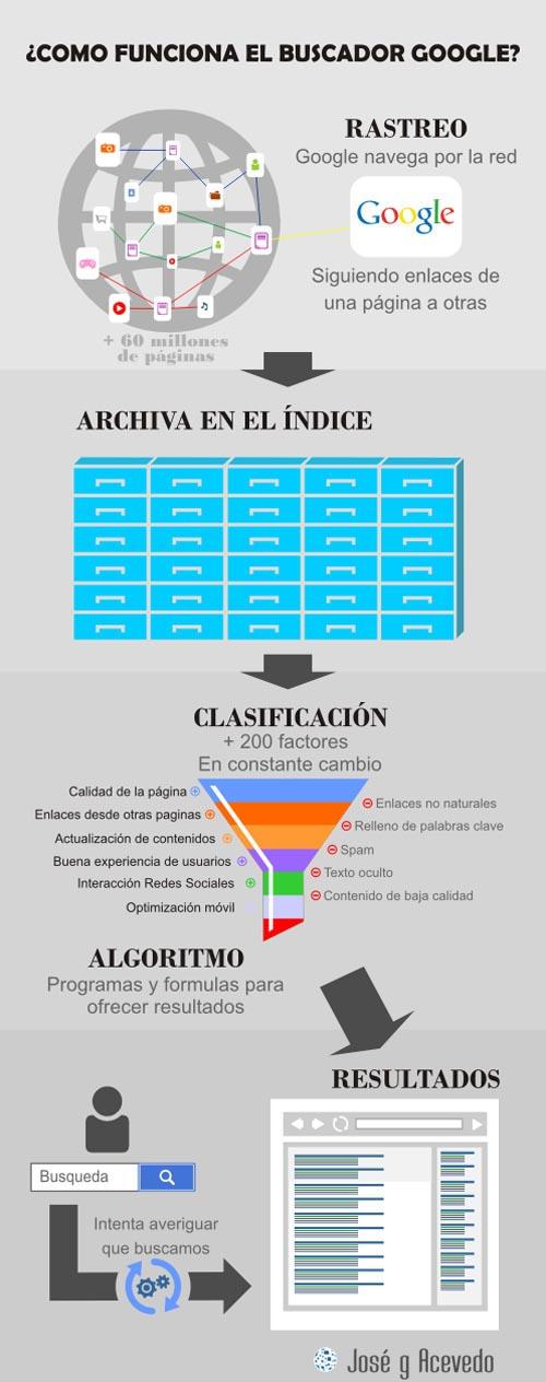 Infografia como funciona Google