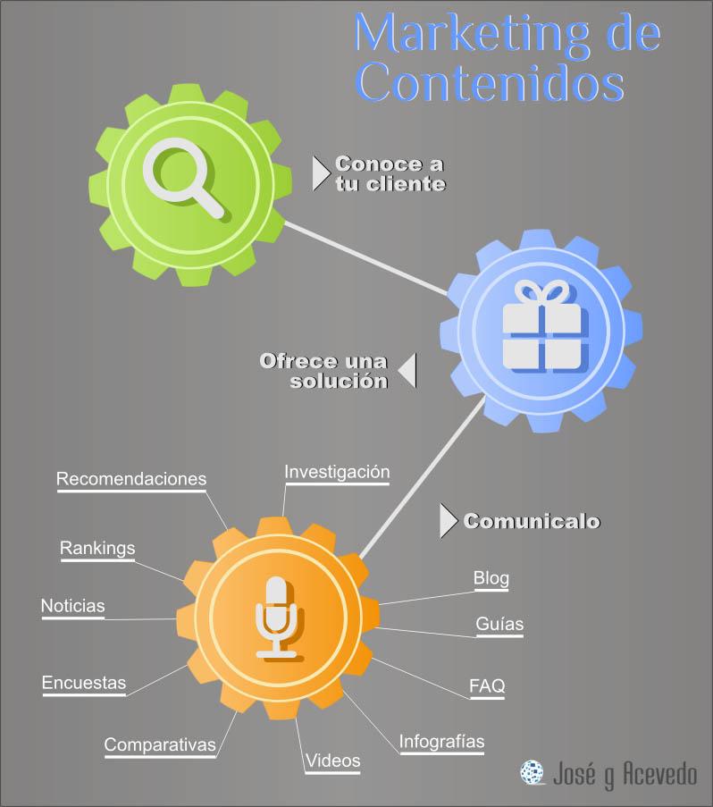 Infografía Marketing de Contenidos