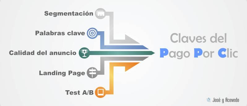 Infografía Claves del pago por clic