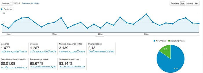 Vision general en Google Analytics