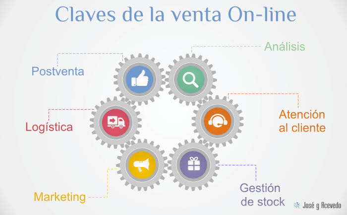 Claves para vender ecommerce