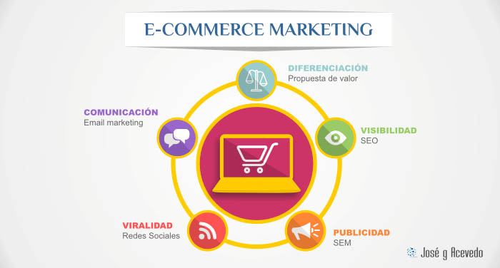 Heeramientas de Marketing para ecommerce