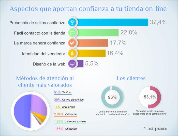 Infografía confianza ecommerce