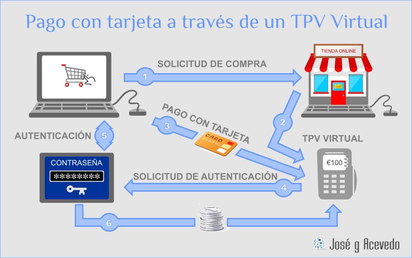 Como funciona un TPV Virtual
